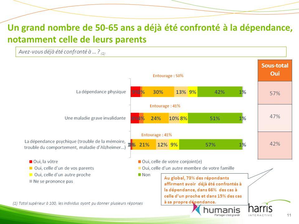 Un grand nombre de 50-65 ans a déjà été confronté à la dépendance, notamment celle de leurs parents