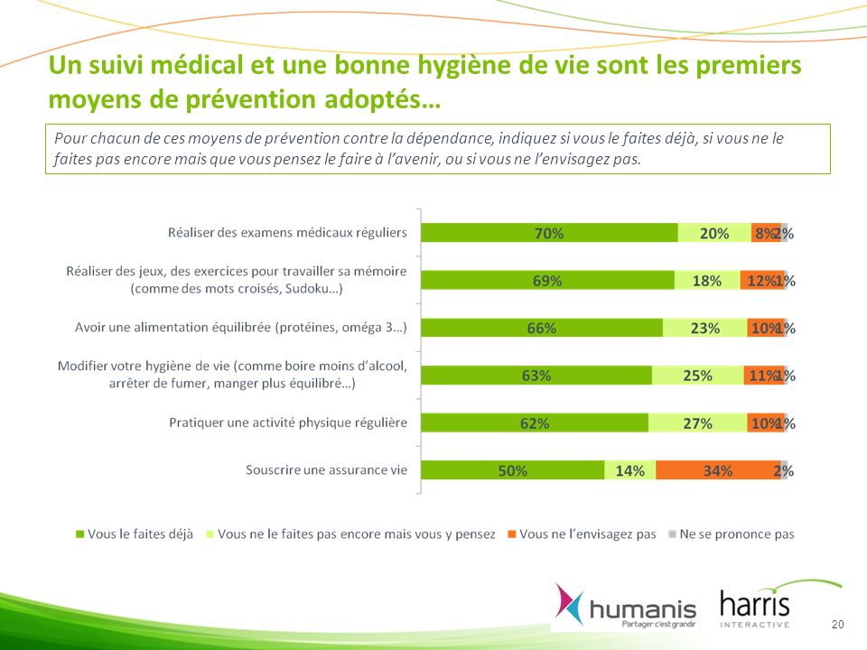 Un suivi médical et une bonne hygiène de vie sont les premiers moyens de prévention adoptés…