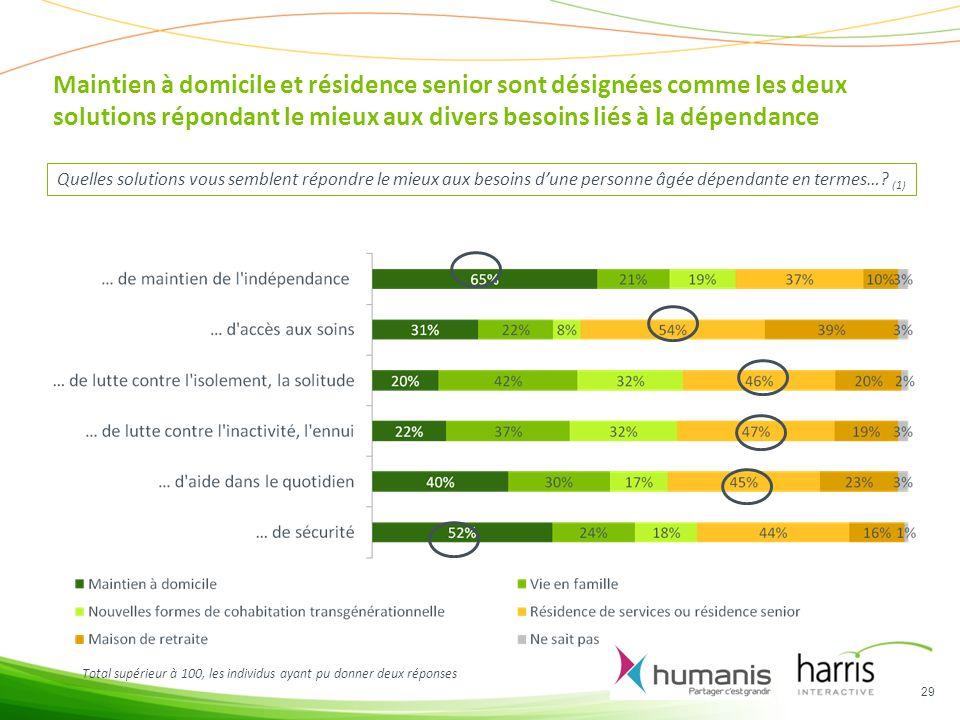 Maintien à domicile et résidence senior sont désignées comme les deux solutions répondant le mieux aux divers besoins liés à la dépendance