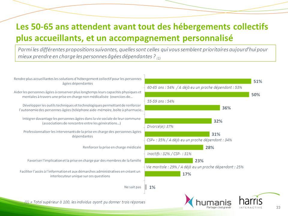 Les 50-65 ans attendent avant tout des hébergements collectifs plus accueillants, et un accompagnement personnalisé