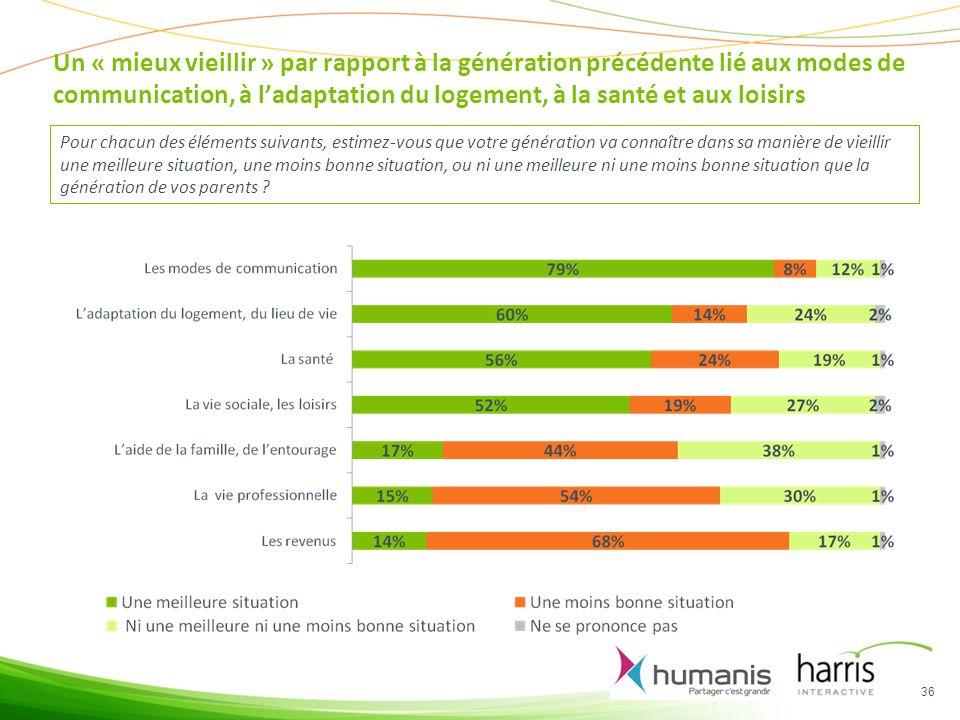Un « mieux vieillir » par rapport à la génération précédente lié aux modes de communication, à l'adaptation du logement, à la santé et aux loisirs