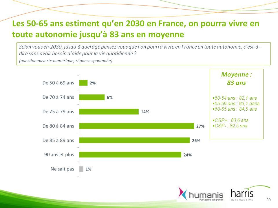 Les 50-65 ans estiment qu'en 2030 en France, on pourra vivre en toute autonomie jusqu'à 83 ans en moyenne