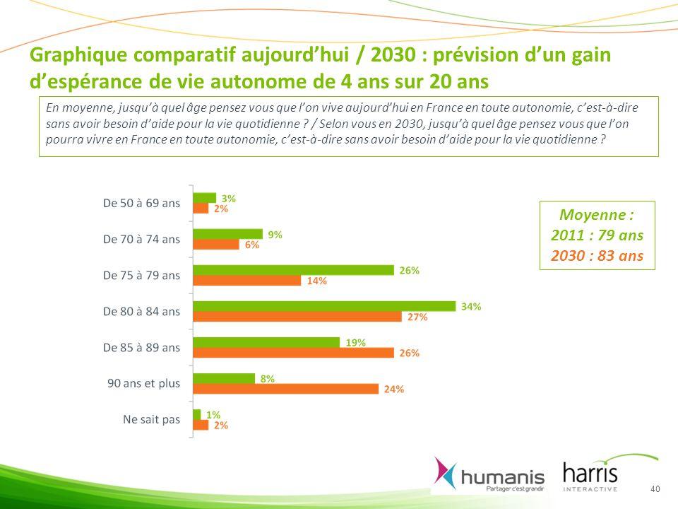 Graphique comparatif aujourd'hui / 2030 : prévision d'un gain d'espérance de vie autonome de 4 ans sur 20 ans