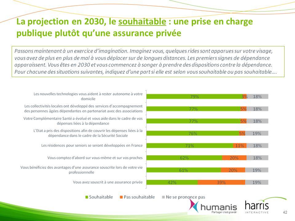 La projection en 2030, le souhaitable : une prise en charge publique plutôt qu'une assurance privée
