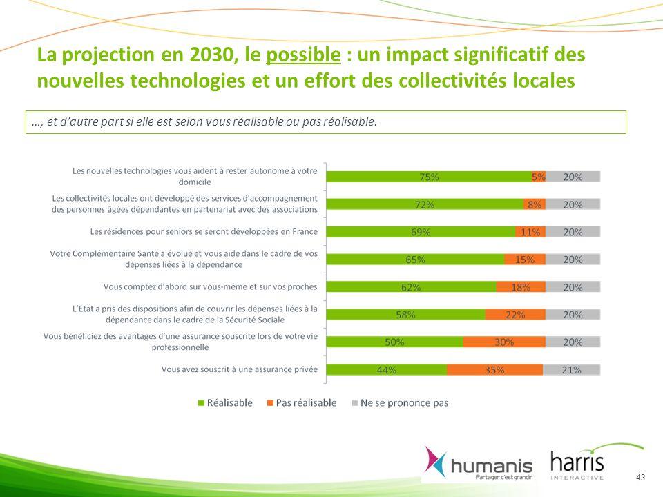 La projection en 2030, le possible : un impact significatif des nouvelles technologies et un effort des collectivités locales