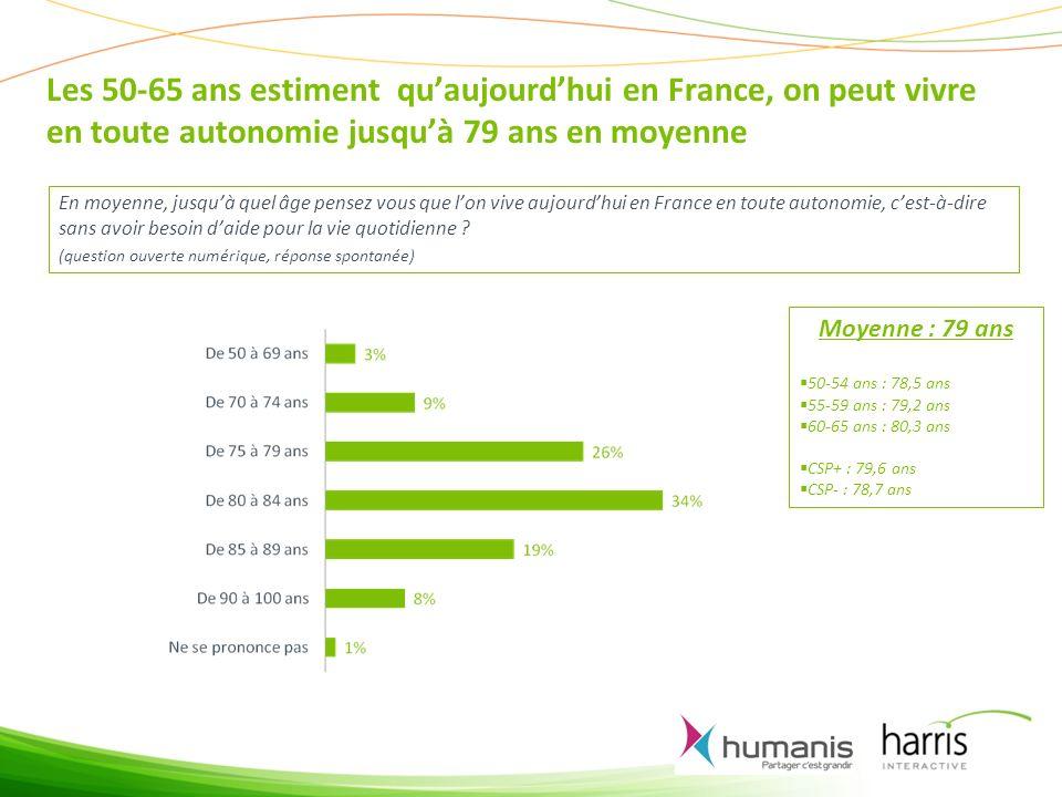 Les 50-65 ans estiment qu'aujourd'hui en France, on peut vivre en toute autonomie jusqu'à 79 ans en moyenne