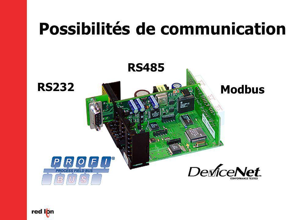 Possibilités de communication