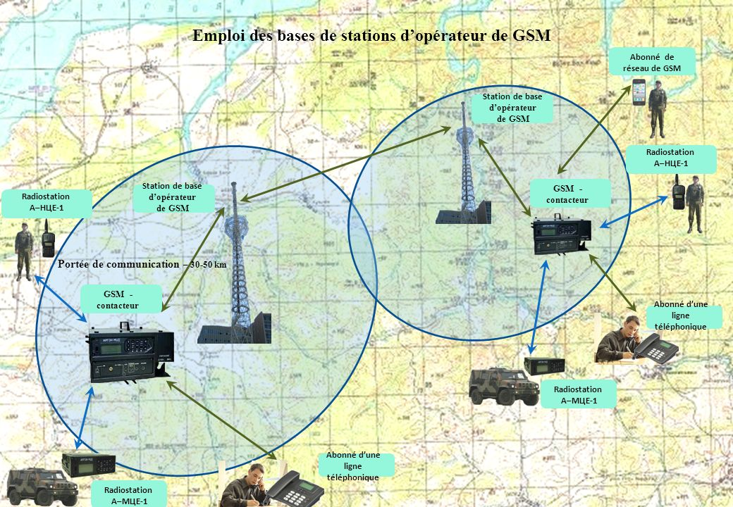 Emploi des bases de stations d'opérateur de GSM