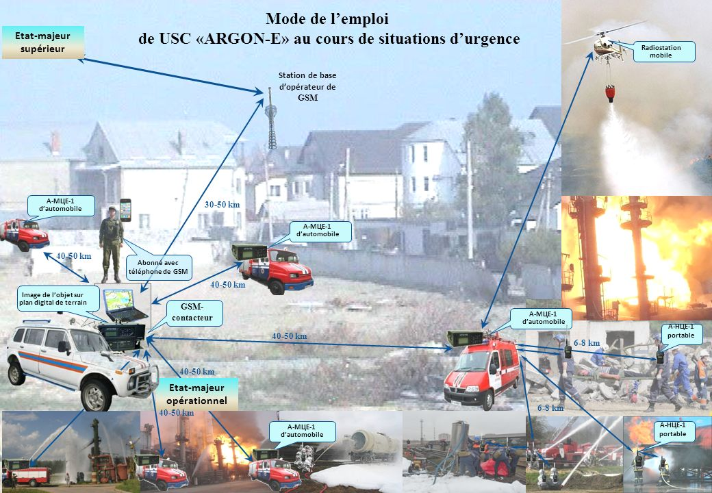 Mode de l'emploi de USC «ARGON-E» au cours de situations d'urgence