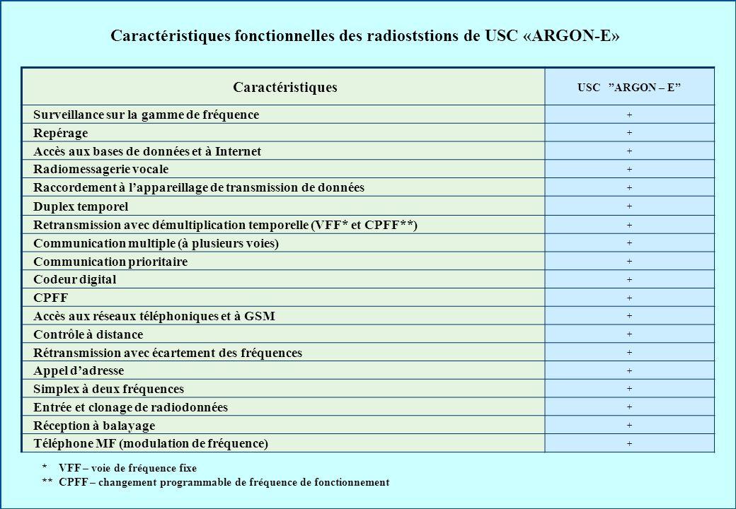 Caractéristiques fonctionnelles des radioststions de USC «ARGON-E»