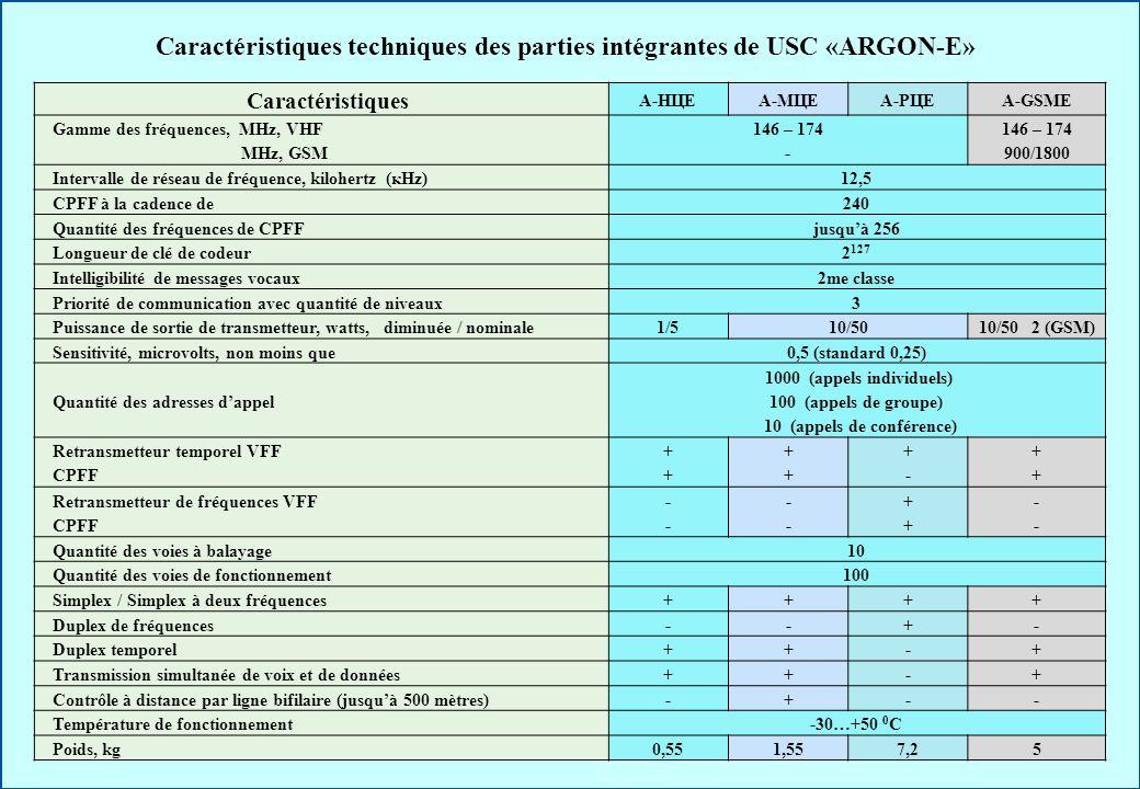 Caractéristiques techniques des parties intégrantes de USC «ARGON-E»