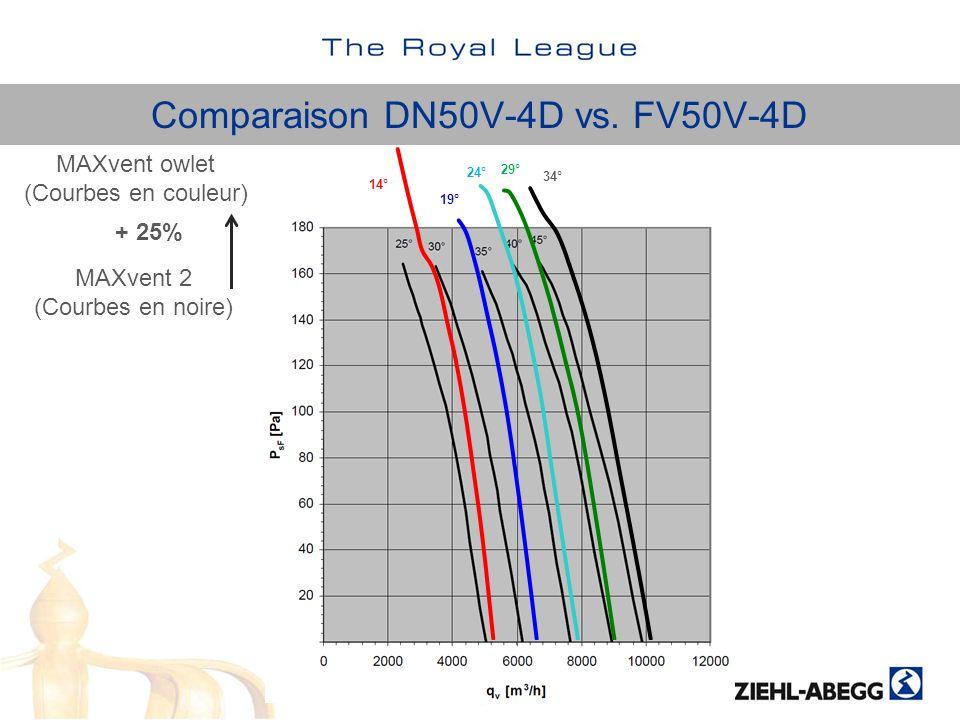 Comparaison DN50V-4D vs. FV50V-4D