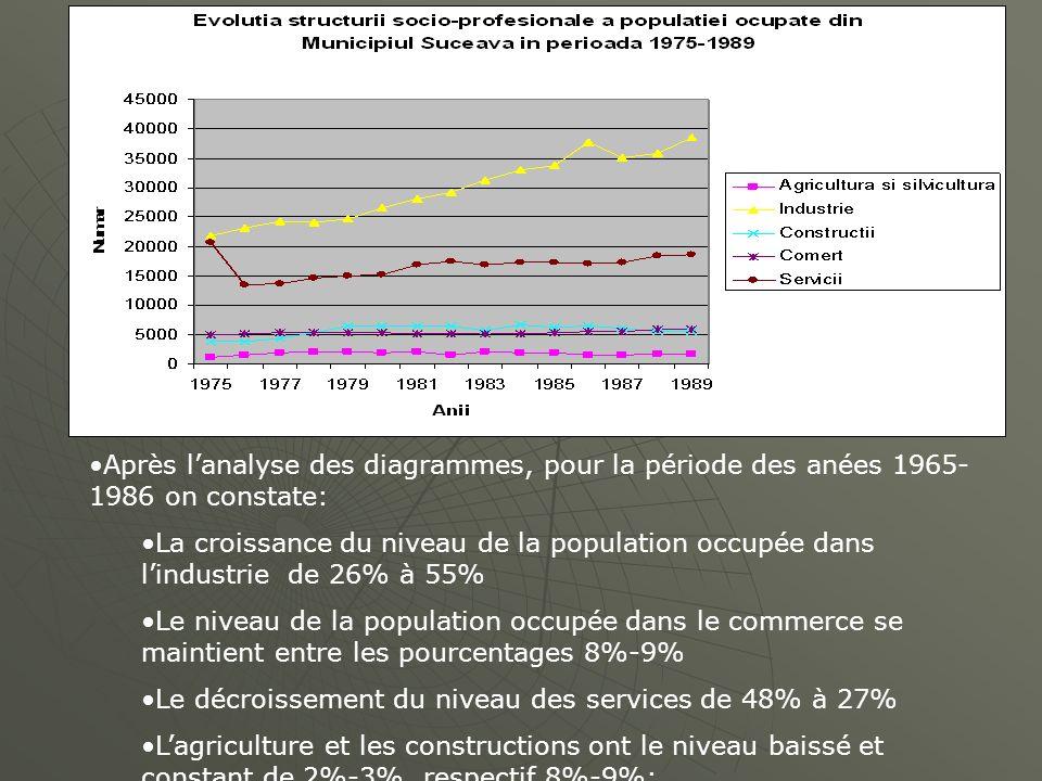 Après l'analyse des diagrammes, pour la période des anées 1965-1986 on constate:
