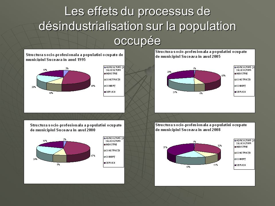 Les effets du processus de désindustrialisation sur la population occupée