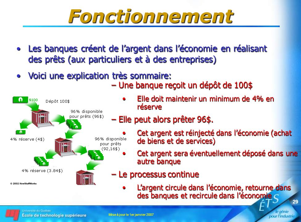 Fonctionnement Les banques créent de l'argent dans l'économie en réalisant des prêts (aux particuliers et à des entreprises)