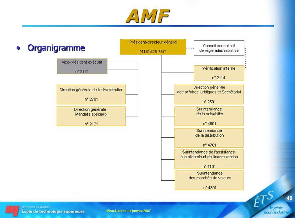 AMF Organigramme Mise à jour le 1er janvier 2007