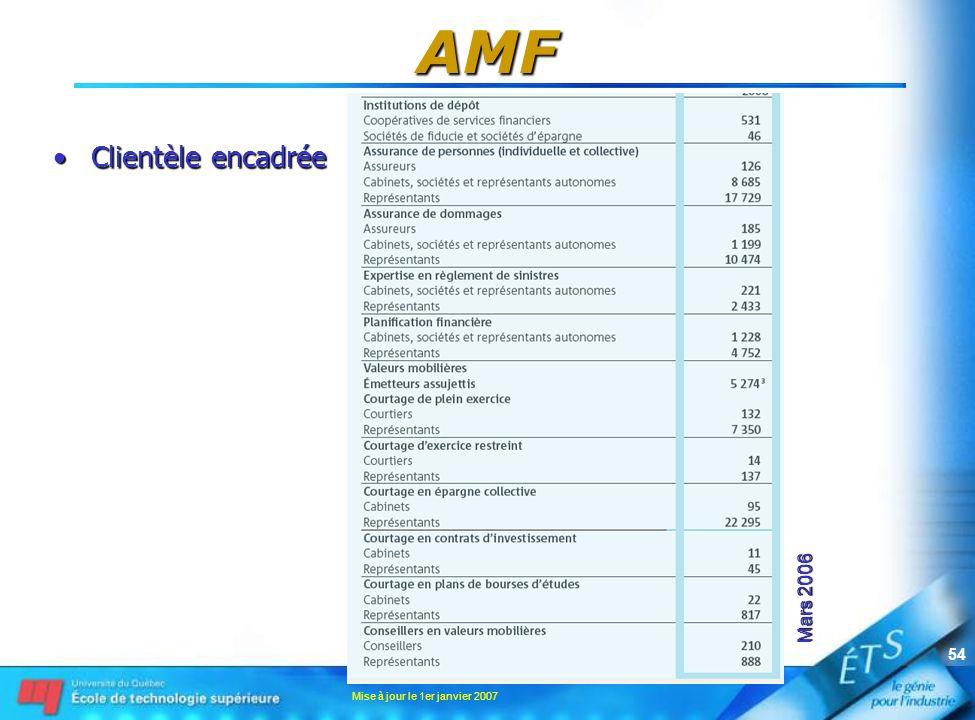 AMF Clientèle encadrée Mars 2006 Mise à jour le 1er janvier 2007