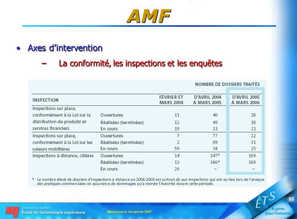 AMF Axes d'intervention La conformité, les inspections et les enquêtes