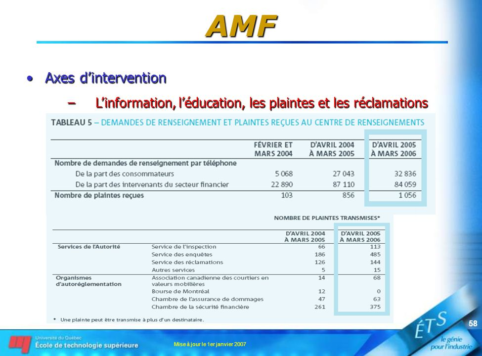 AMF Axes d'intervention