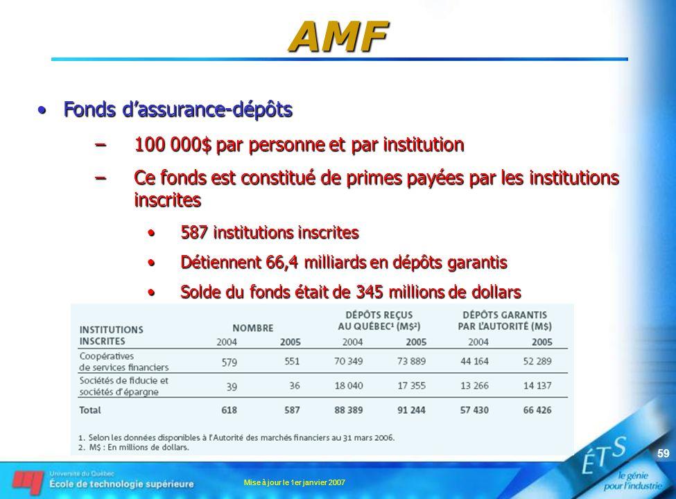 AMF Fonds d'assurance-dépôts 100 000$ par personne et par institution