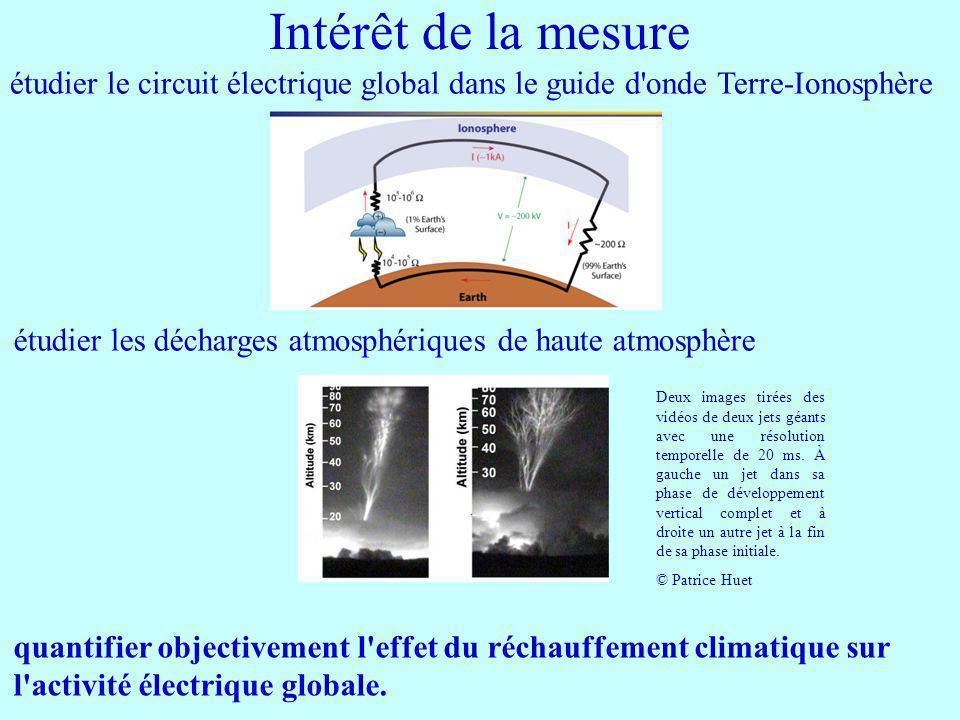 Intérêt de la mesure étudier le circuit électrique global dans le guide d onde Terre-Ionosphère.