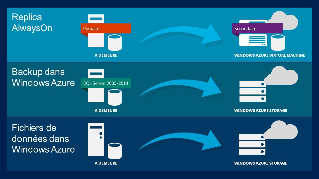 Replica AlwaysOn Backup dans Windows Azure Fichiers de données dans
