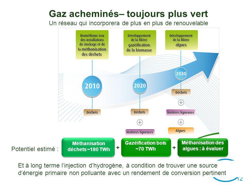Méthanisation déchets ~180 TWh Gazéification bois ~70 TWh