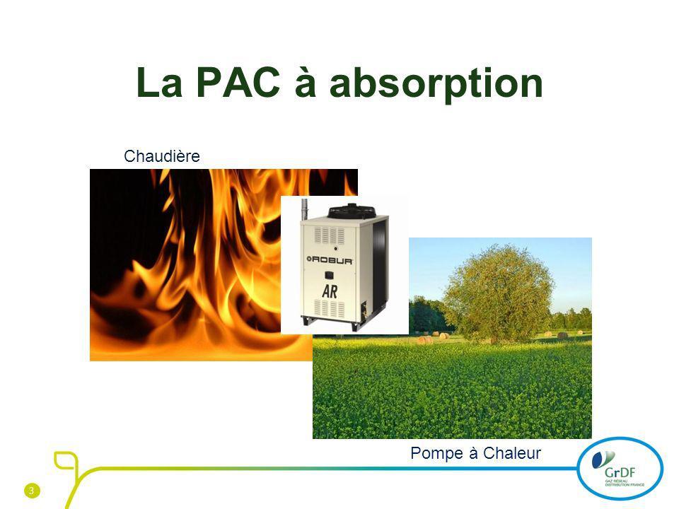 La PAC à absorption Chaudière Pompe à Chaleur