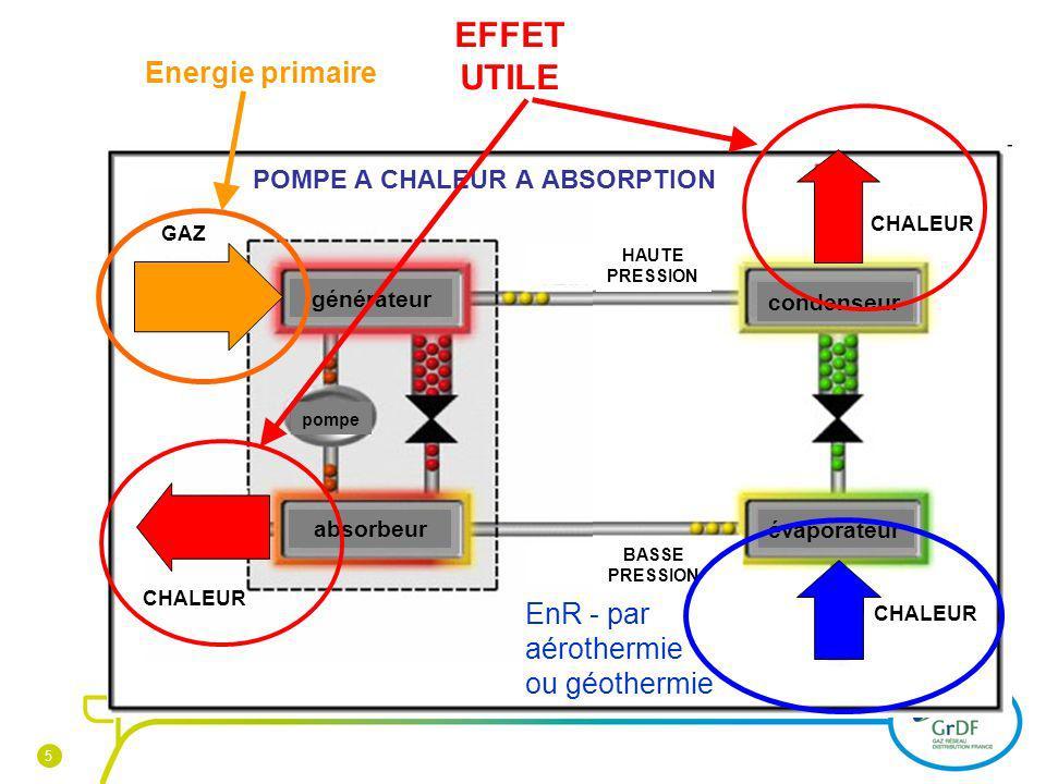 EFFET UTILE Energie primaire EnR - par aérothermie ou géothermie