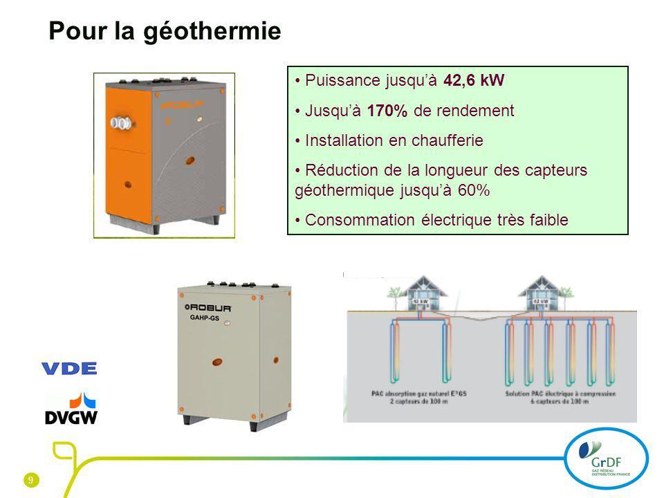 Pour la géothermie Puissance jusqu'à 42,6 kW Jusqu'à 170% de rendement