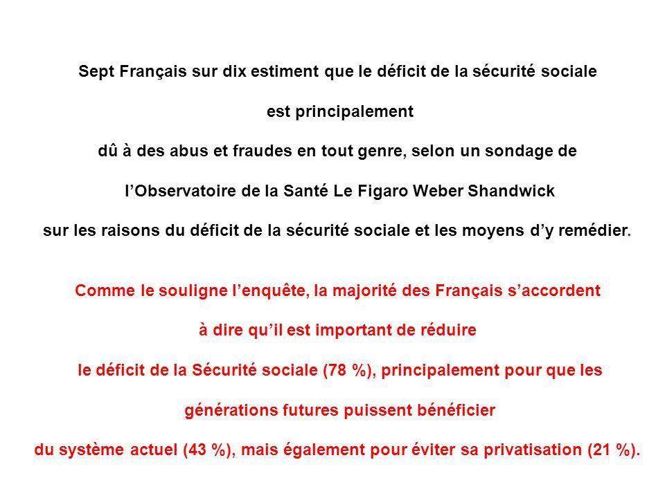 Sept Français sur dix estiment que le déficit de la sécurité sociale