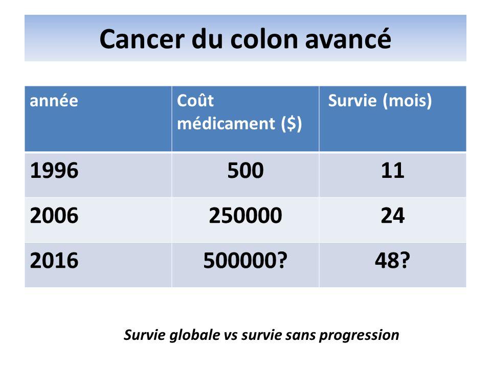 Cancer du colon avancé année. Coût médicament ($) Survie (mois) 1996. 500. 11. 2006. 250000.