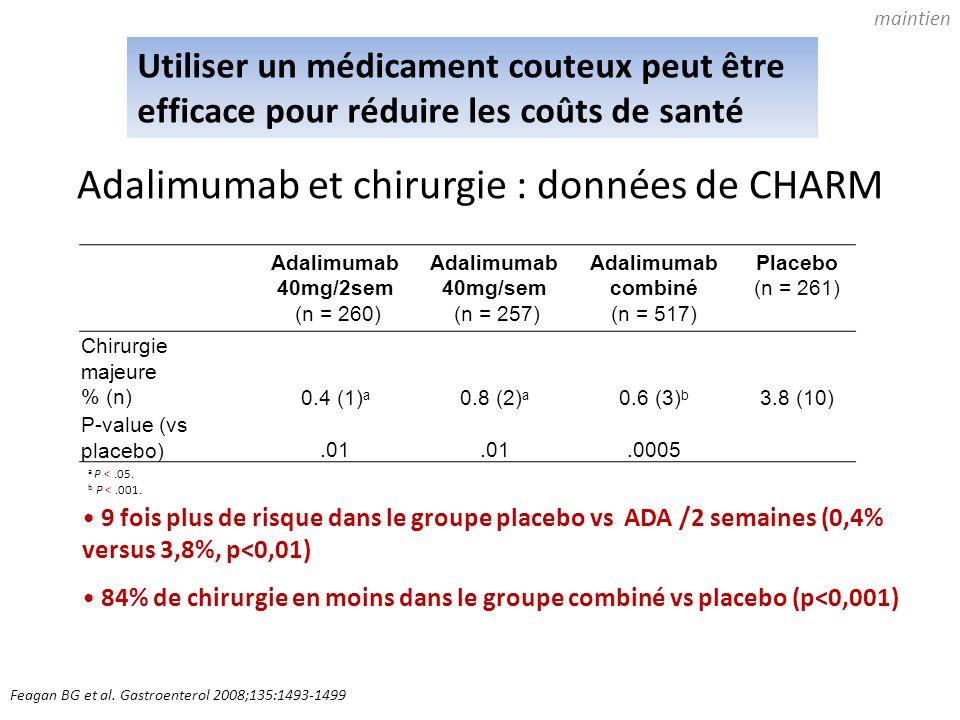 Adalimumab et chirurgie : données de CHARM