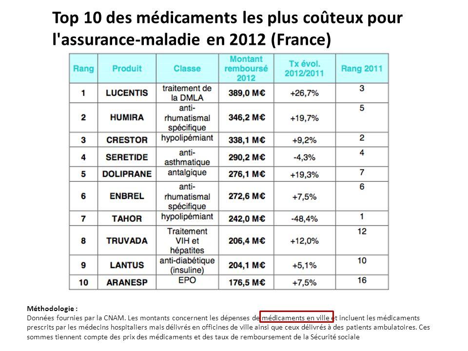 Top 10 des médicaments les plus coûteux pour l assurance-maladie en 2012 (France)