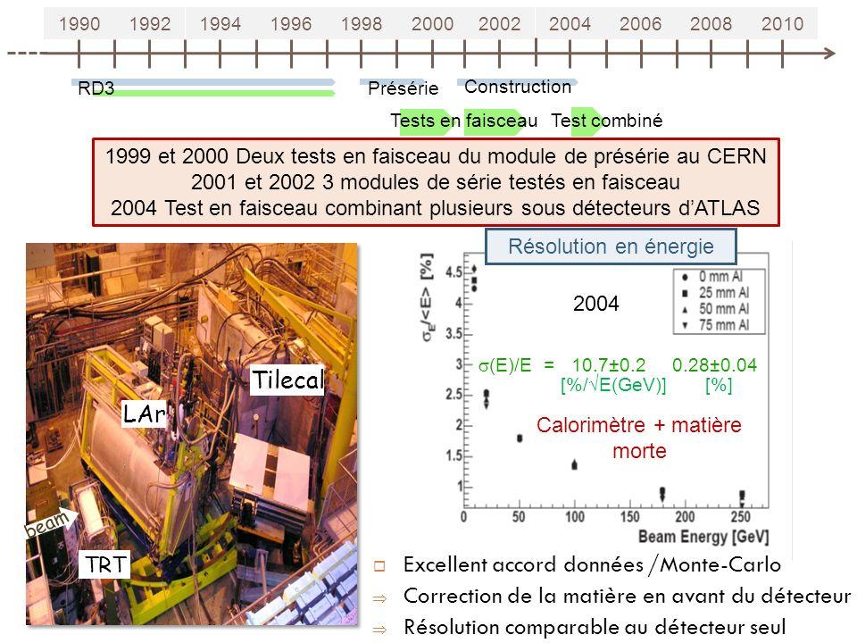 Excellent accord données /Monte-Carlo