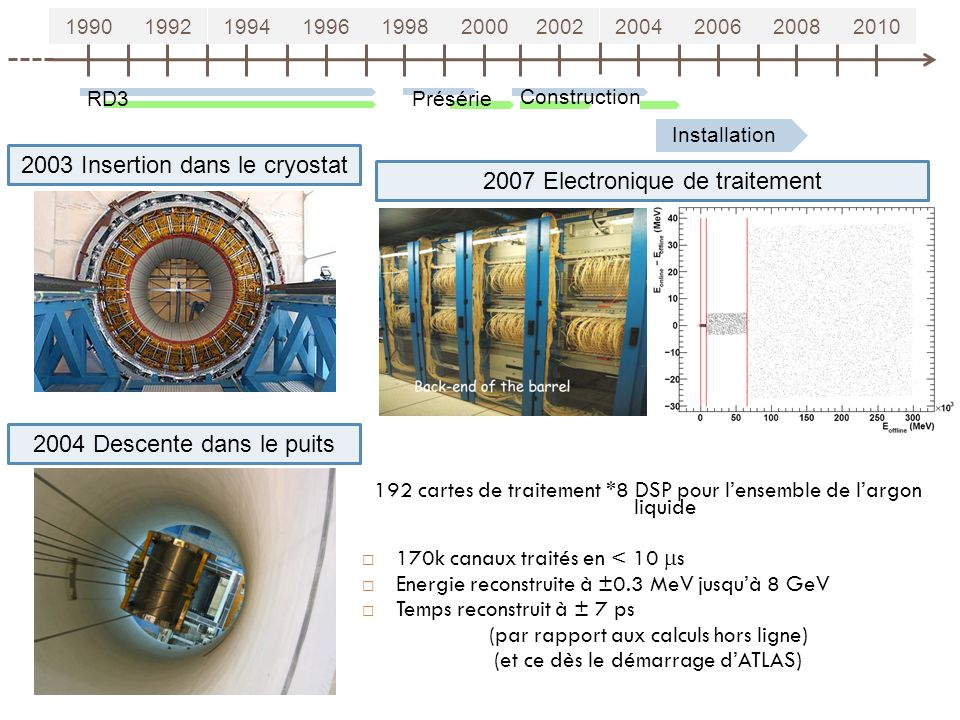 2003 Insertion dans le cryostat 2007 Electronique de traitement