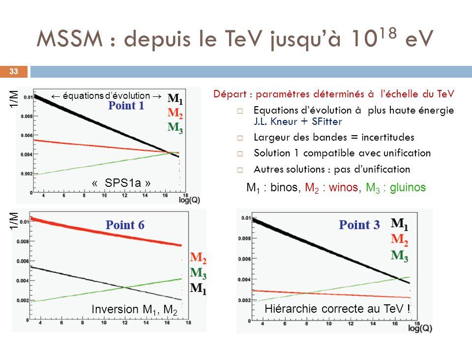 MSSM : depuis le TeV jusqu'à 1018 eV