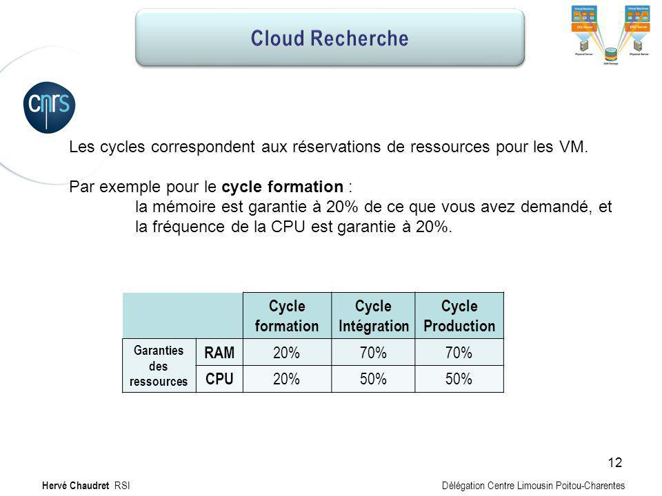Hébergement MV : cycle production