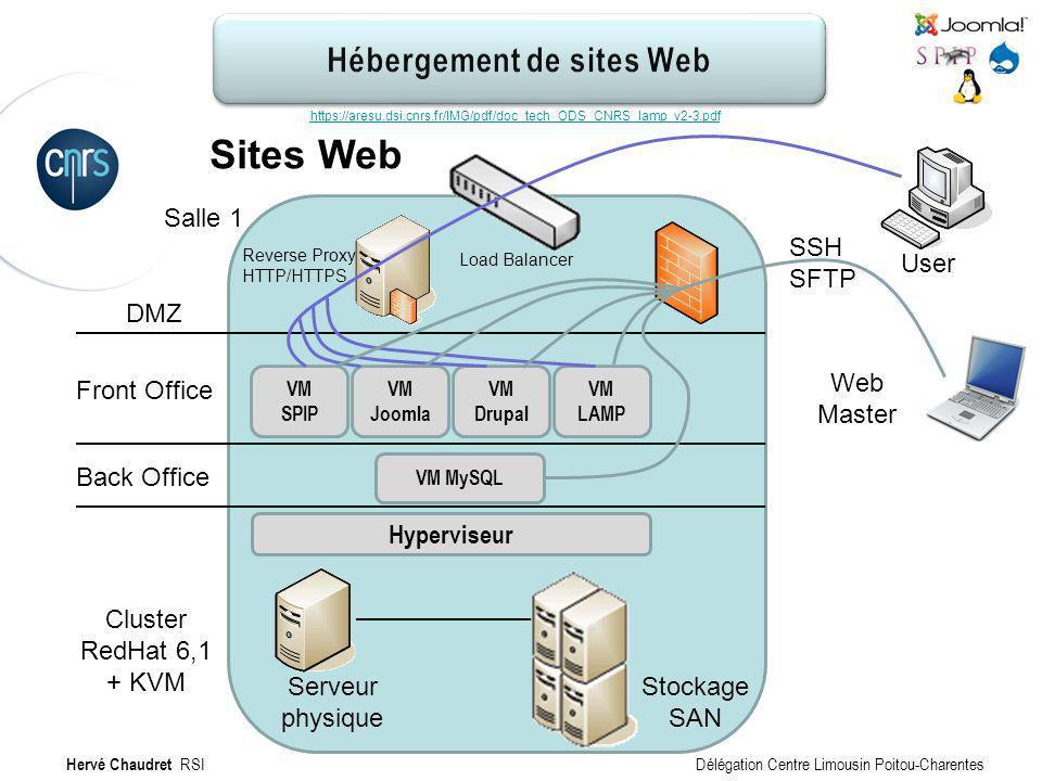 Hébergement de site Web : Technique