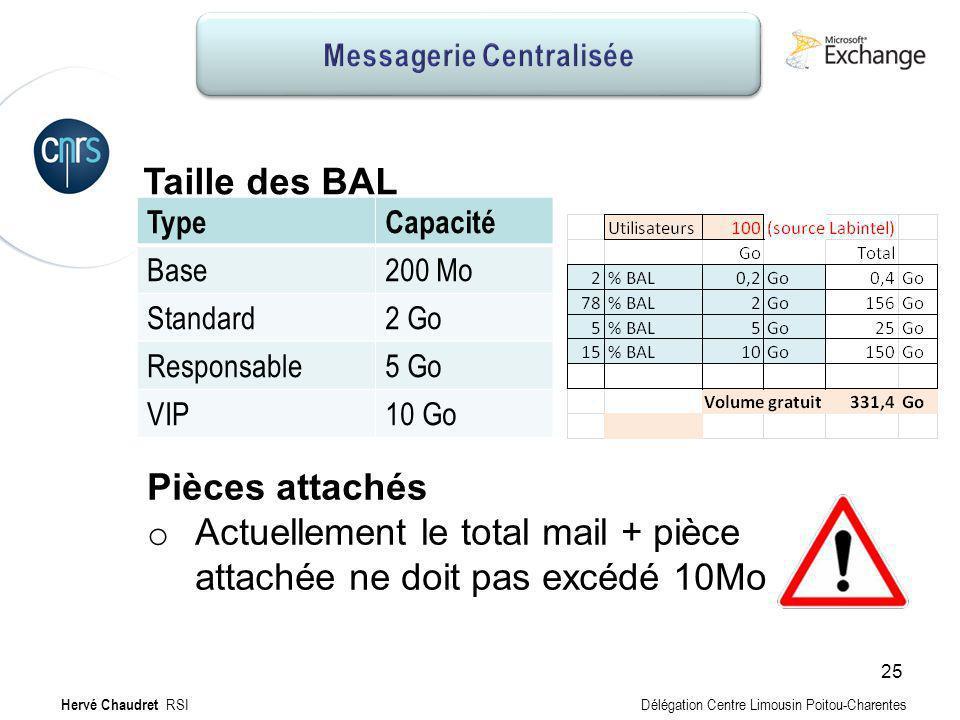 Messagerie Centralisée : Taille BAL