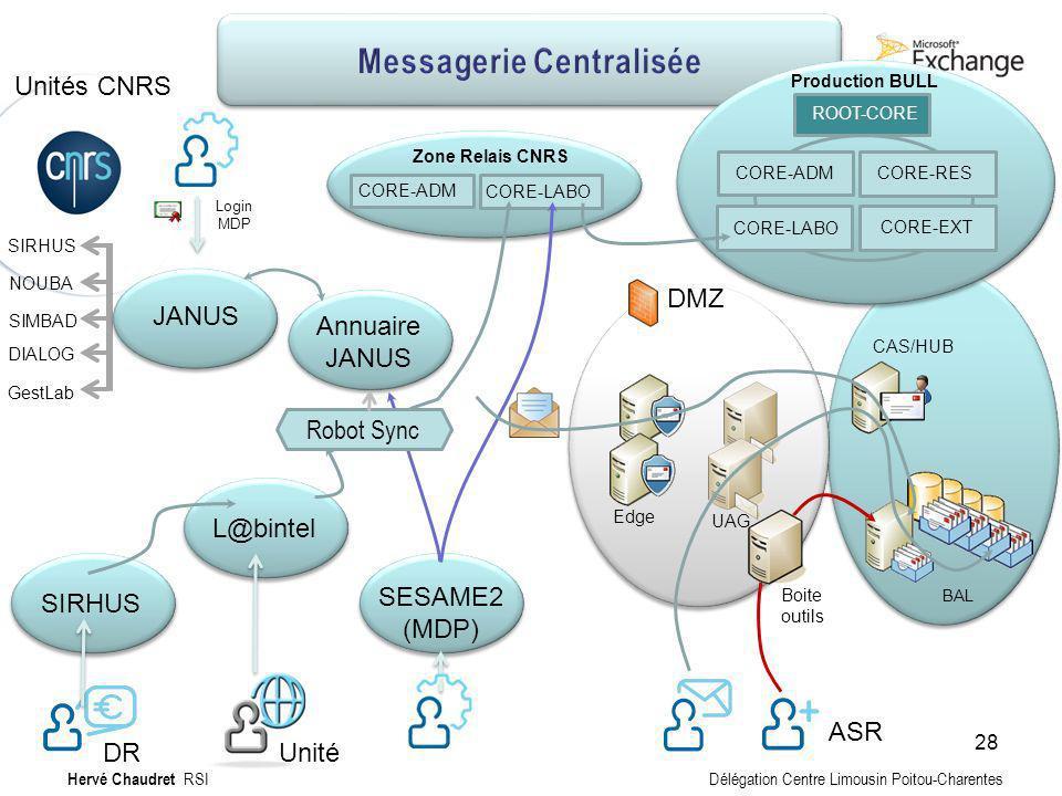 Messagerie Centralisée : Technique Labo