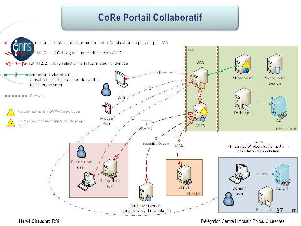 CoRe Portail collaboratif : Technique