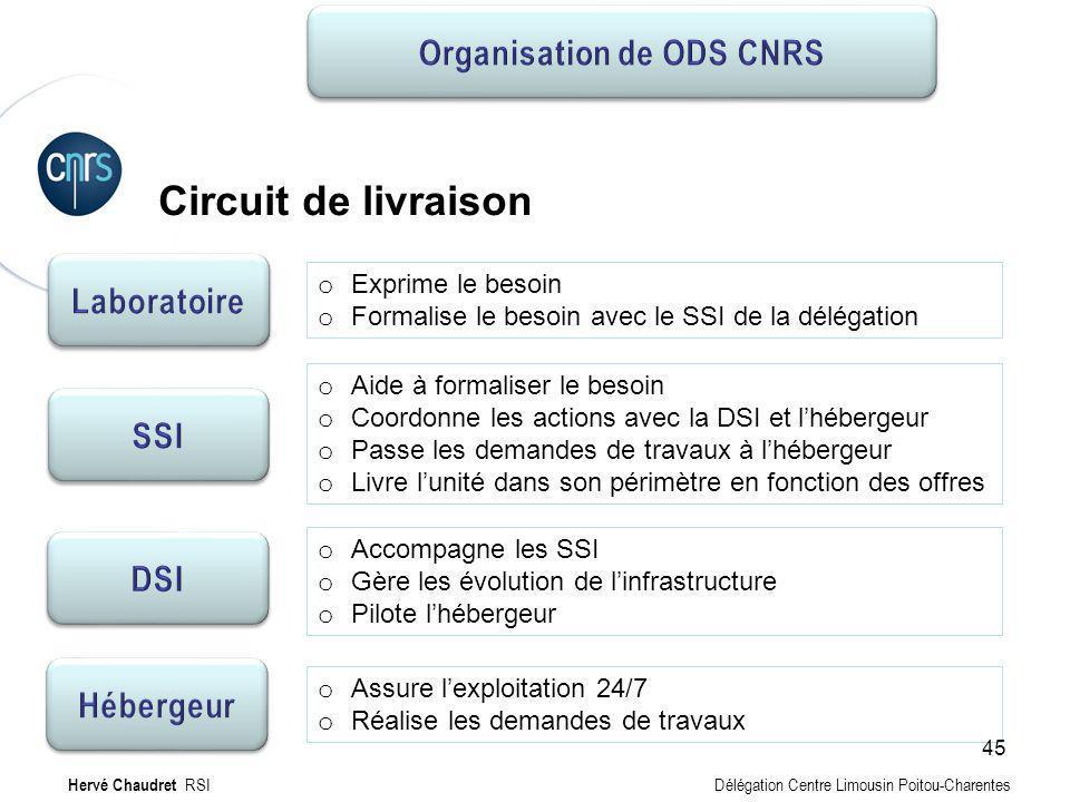Organisation de ODS CNRS
