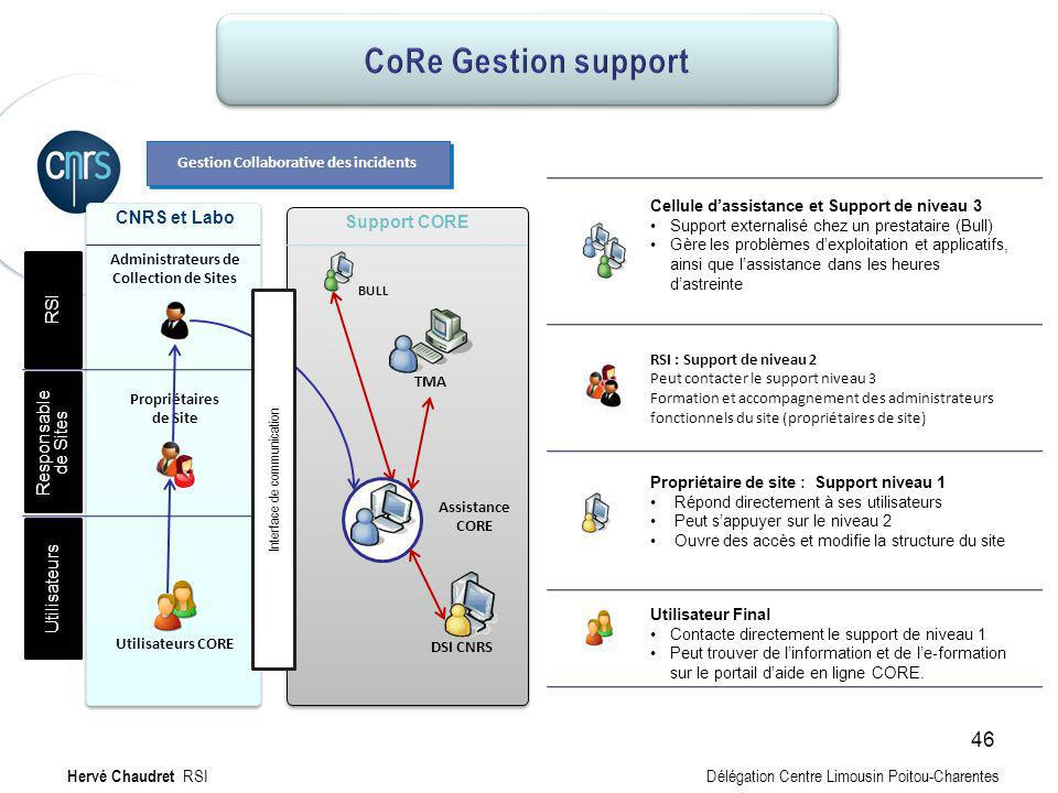 CoRe Gestion support CoRe Gestion support CNRS et Labo Support CORE