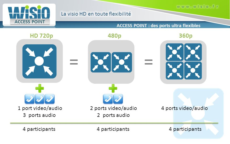 1 port video/audio 3 ports audio