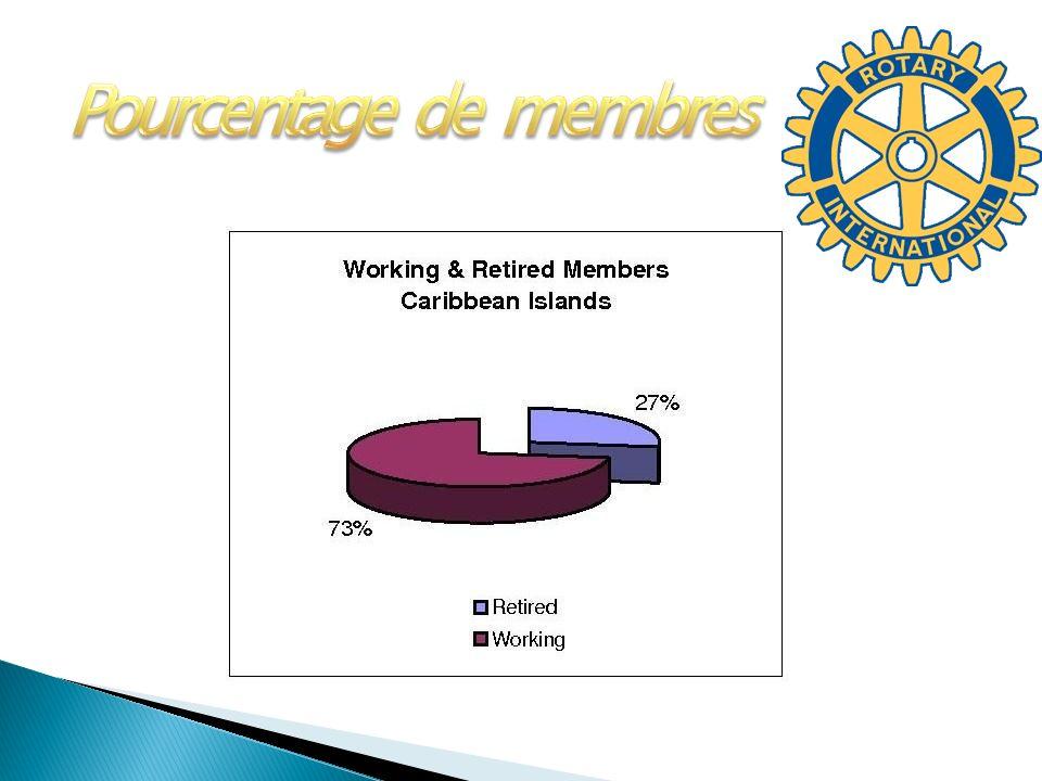 Pourcentage de membres