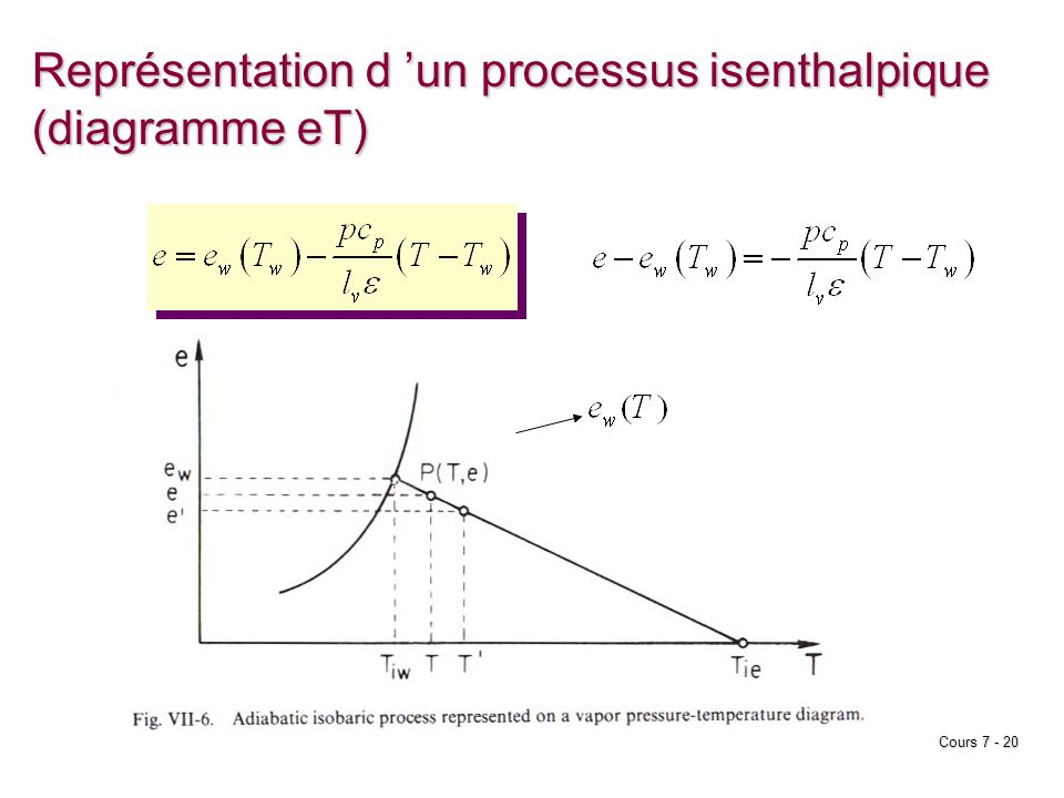 Représentation d 'un processus isenthalpique (diagramme eT)
