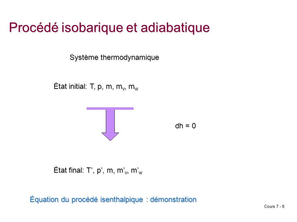 Procédé isobarique et adiabatique