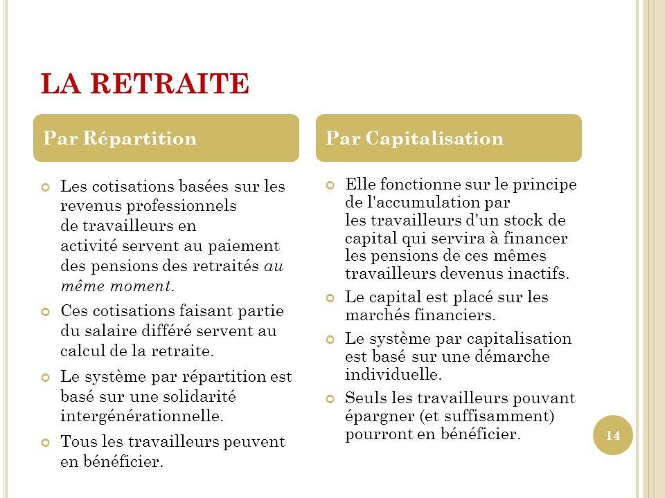 LA RETRAITE Par Répartition Par Capitalisation