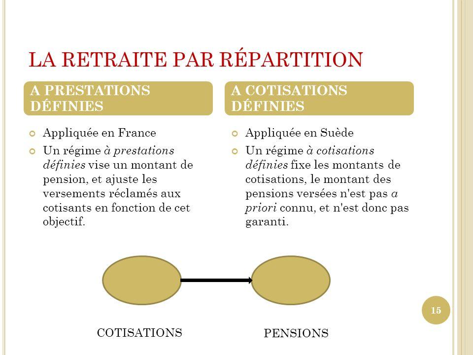 LA RETRAITE PAR RÉPARTITION